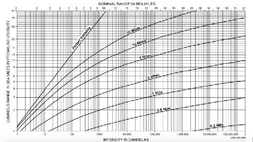 luminous range diagram