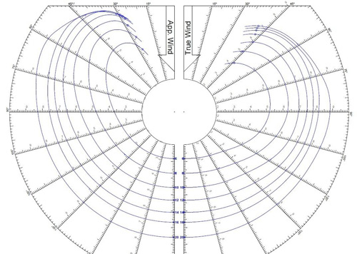 polar diagram