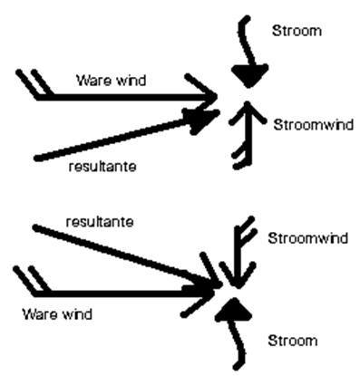 stroomwind